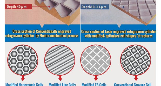 Uflex-achieves-low-ink-GSM-by-modifying-and-optimizing-rotogravure-cell-structures-620x330 (1)